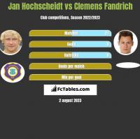 Jan Hochscheidt vs Clemens Fandrich h2h player stats