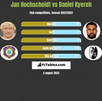 Jan Hochscheidt vs Daniel Kyereh h2h player stats