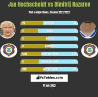 Jan Hochscheidt vs Dimitrij Nazarov h2h player stats