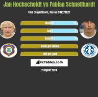 Jan Hochscheidt vs Fabian Schnellhardt h2h player stats