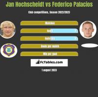 Jan Hochscheidt vs Federico Palacios h2h player stats