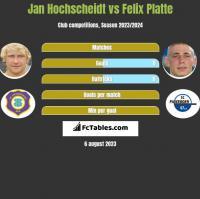 Jan Hochscheidt vs Felix Platte h2h player stats