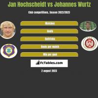 Jan Hochscheidt vs Johannes Wurtz h2h player stats
