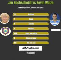 Jan Hochscheidt vs Kevin Wolze h2h player stats