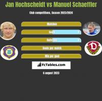 Jan Hochscheidt vs Manuel Schaeffler h2h player stats