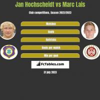 Jan Hochscheidt vs Marc Lais h2h player stats