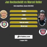 Jan Hochscheidt vs Marcel Heller h2h player stats