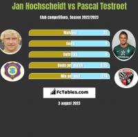 Jan Hochscheidt vs Pascal Testroet h2h player stats