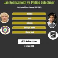 Jan Hochscheidt vs Philipp Zulechner h2h player stats