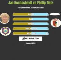 Jan Hochscheidt vs Phillip Tietz h2h player stats