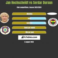 Jan Hochscheidt vs Serdar Dursun h2h player stats
