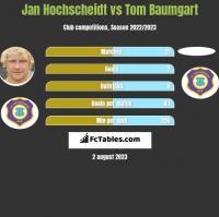 Jan Hochscheidt vs Tom Baumgart h2h player stats