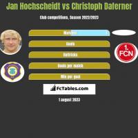 Jan Hochscheidt vs Christoph Daferner h2h player stats