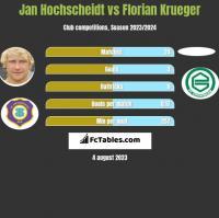Jan Hochscheidt vs Florian Krueger h2h player stats