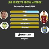 Jan Hosek vs Michal Jerabek h2h player stats