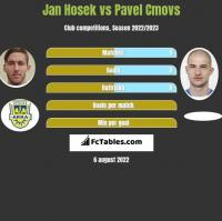 Jan Hosek vs Pavel Cmovs h2h player stats