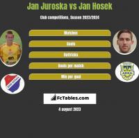 Jan Juroska vs Jan Hosek h2h player stats