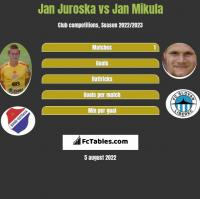 Jan Juroska vs Jan Mikula h2h player stats
