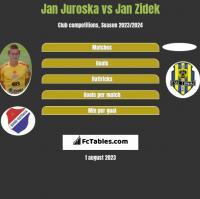 Jan Juroska vs Jan Zidek h2h player stats