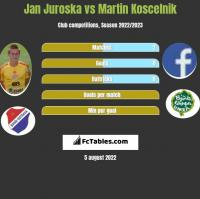Jan Juroska vs Martin Koscelnik h2h player stats