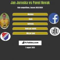 Jan Juroska vs Pavel Novak h2h player stats