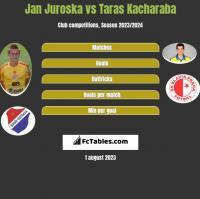 Jan Juroska vs Taras Kacharaba h2h player stats