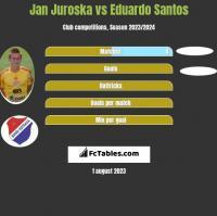 Jan Juroska vs Eduardo Santos h2h player stats