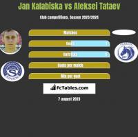 Jan Kalabiska vs Aleksei Tataev h2h player stats