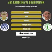 Jan Kalabiska vs David Bartek h2h player stats