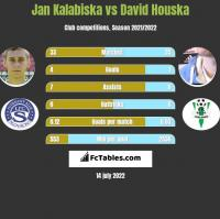 Jan Kalabiska vs David Houska h2h player stats