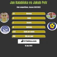 Jan Kalabiska vs Jakub Petr h2h player stats