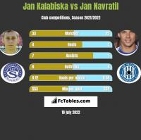 Jan Kalabiska vs Jan Navratil h2h player stats