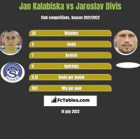 Jan Kalabiska vs Jaroslav Divis h2h player stats