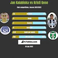 Jan Kalabiska vs Kristi Qose h2h player stats