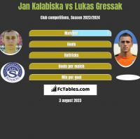 Jan Kalabiska vs Lukas Gressak h2h player stats