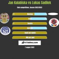 Jan Kalabiska vs Lukas Sadilek h2h player stats