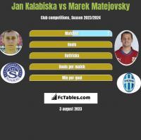 Jan Kalabiska vs Marek Matejovsky h2h player stats