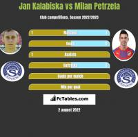 Jan Kalabiska vs Milan Petrzela h2h player stats