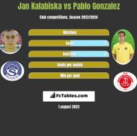 Jan Kalabiska vs Pablo Gonzalez h2h player stats