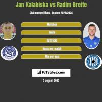 Jan Kalabiska vs Radim Breite h2h player stats