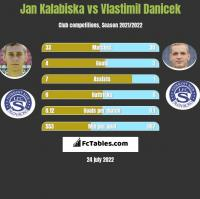 Jan Kalabiska vs Vlastimil Danicek h2h player stats