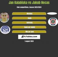Jan Kalabiska vs Jakub Necas h2h player stats