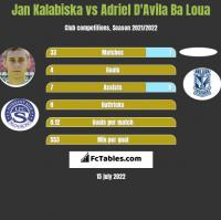 Jan Kalabiska vs Adriel D'Avila Ba Loua h2h player stats