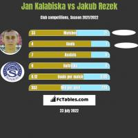Jan Kalabiska vs Jakub Rezek h2h player stats