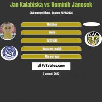 Jan Kalabiska vs Dominik Janosek h2h player stats