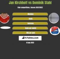 Jan Kirchhoff vs Dominik Stahl h2h player stats