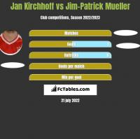 Jan Kirchhoff vs Jim-Patrick Mueller h2h player stats