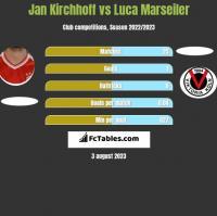 Jan Kirchhoff vs Luca Marseiler h2h player stats