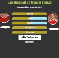Jan Kirchhoff vs Manuel Konrad h2h player stats