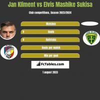 Jan Kliment vs Elvis Mashike Sukisa h2h player stats